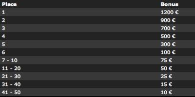 classement challenge coupe du monde bwin