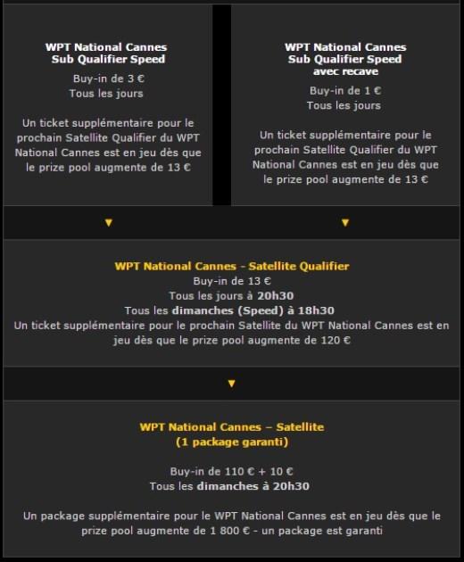 Qualification au WPT Cannes