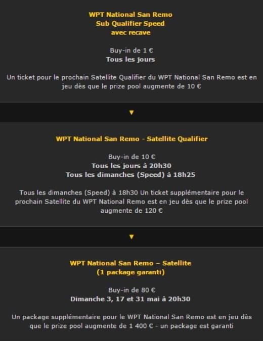 Circuit de qualification Bwin WPT San Remo