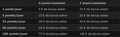 descriptif des gains du fastpoker