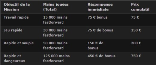 Missions FastGrind sur Bwin
