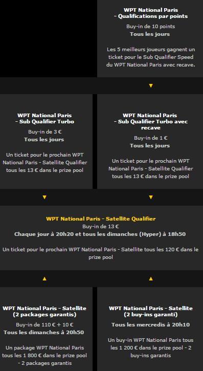Sur Bwin les qualifiers du WPT Paris