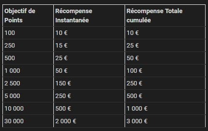 La répartition des gains de Summer of Grind sur Bwin
