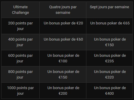 Le Challenge Cash Games Ultimate de Bwin Poker : les gains