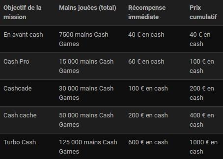 Bwin Poker vous propose la mission Cashgrind en mars 2017