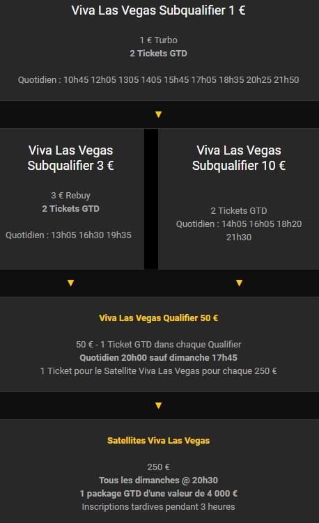 Bwin Poker : les tournois qualificatifs de l'offre Viva Las Vegas