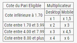 Voici l'attribution des points du Challenge tennis de Bwin