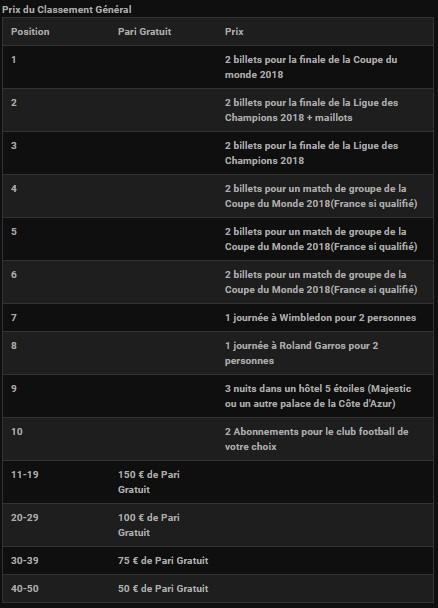 Les gains du Classement général du Challenge foot Ligue 1 de Bwin
