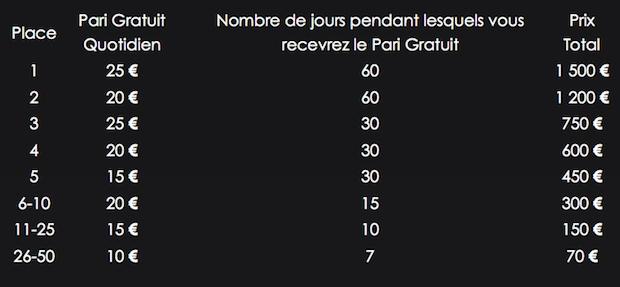 Récompenses offertes pour le classement du Jackpot Del Bosque sur Bwin