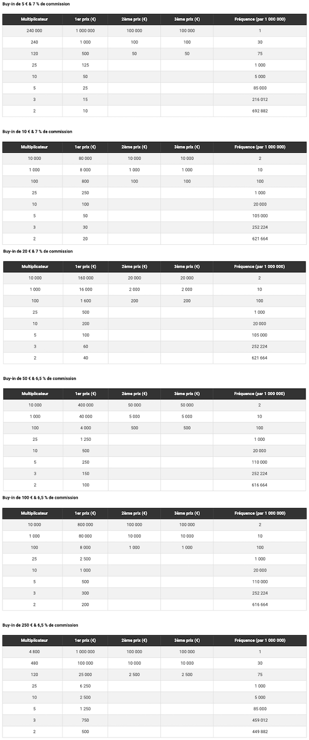 Récompenses des Spin Bwin